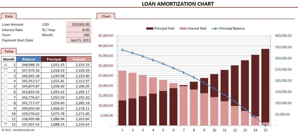 Loan Amortization Chart Excel Template