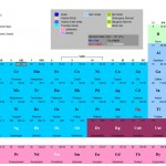 Periodic Table of Elements Templates